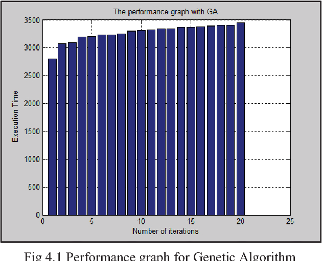 Fig 4.1 Performance graph for Genetic Algorithm