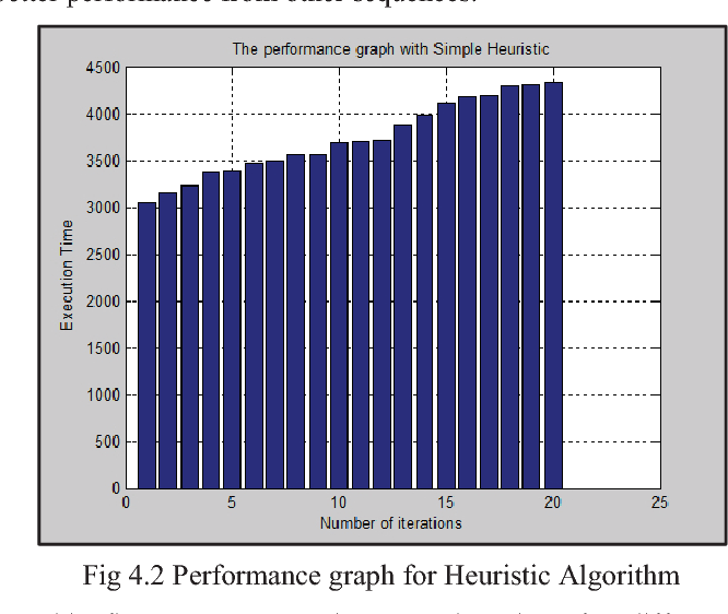 Fig 4.2 Performance graph for Heuristic Algorithm