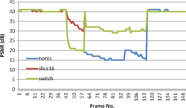 Fig. 8 Video quality for switching to raptor encoded stream