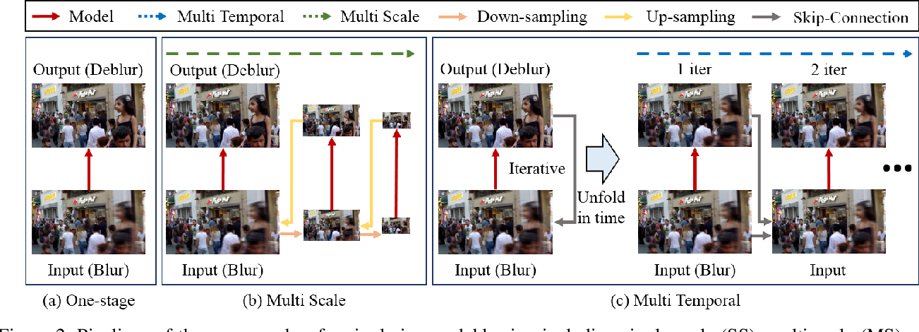 Figure 3 for Multi-Temporal Recurrent Neural Networks For Progressive Non-Uniform Single Image Deblurring With Incremental Temporal Training