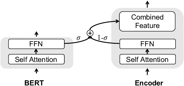 Figure 3 for Towards Making the Most of BERT in Neural Machine Translation