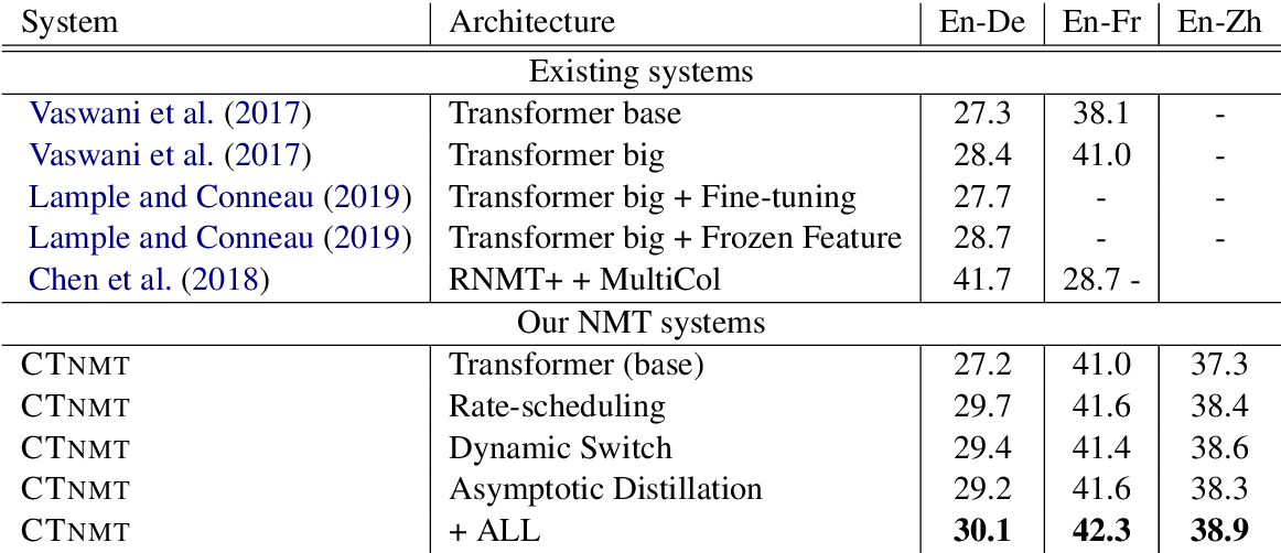 Figure 2 for Towards Making the Most of BERT in Neural Machine Translation