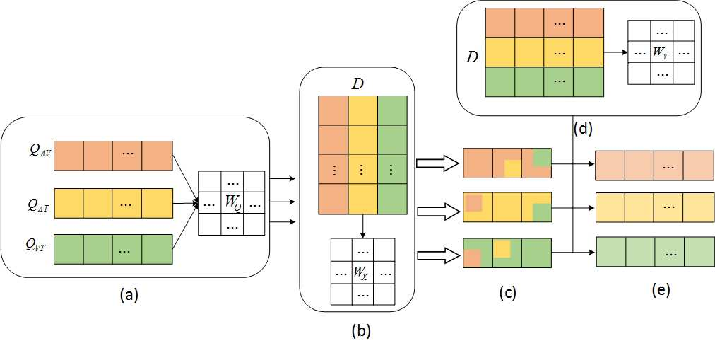 Figure 3 for Video Sentiment Analysis with Bimodal Information-augmented Multi-Head Attention