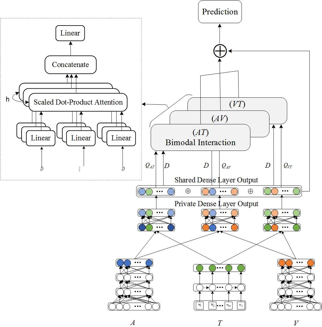 Figure 1 for Video Sentiment Analysis with Bimodal Information-augmented Multi-Head Attention
