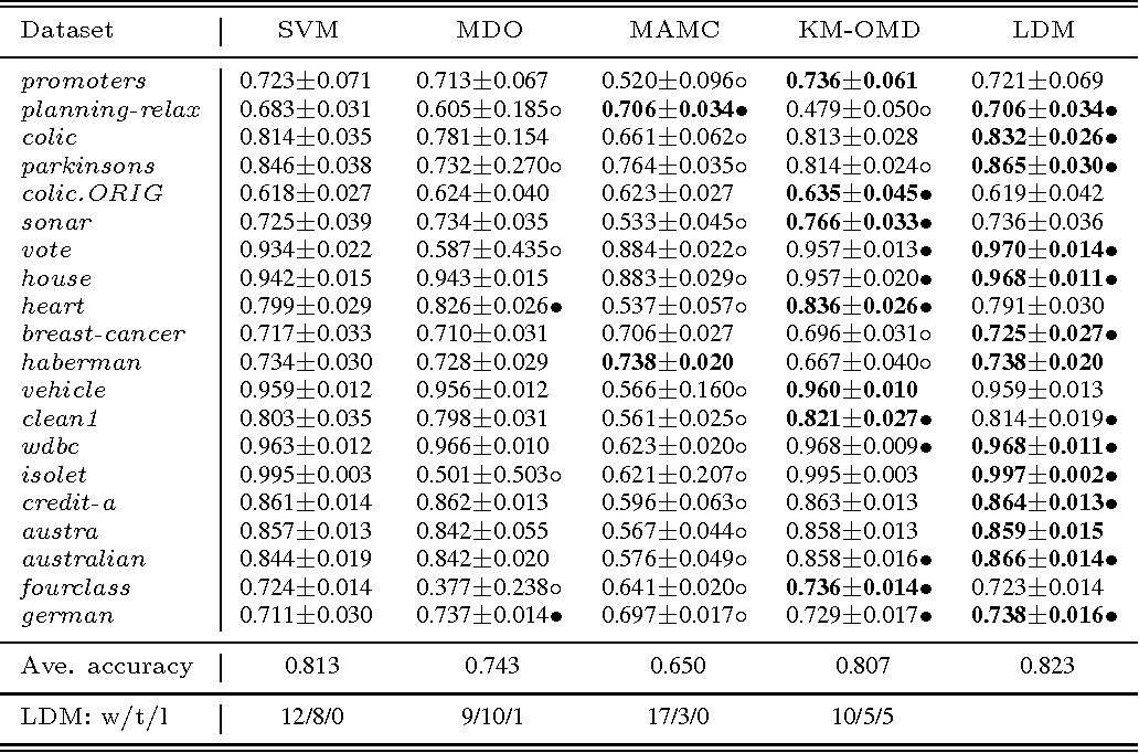 Figure 3 for Large Margin Distribution Machine