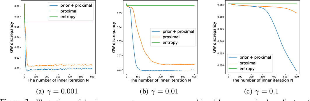 Figure 4 for Scalable Gromov-Wasserstein Learning for Graph Partitioning and Matching