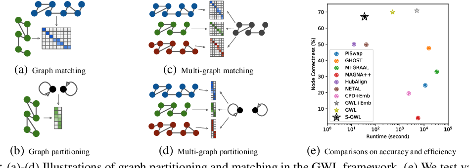 Figure 1 for Scalable Gromov-Wasserstein Learning for Graph Partitioning and Matching