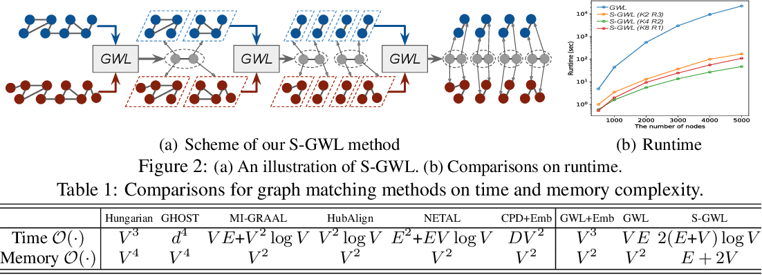 Figure 2 for Scalable Gromov-Wasserstein Learning for Graph Partitioning and Matching