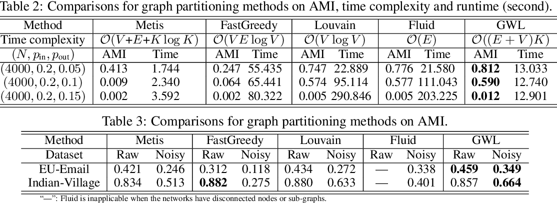 Figure 3 for Scalable Gromov-Wasserstein Learning for Graph Partitioning and Matching