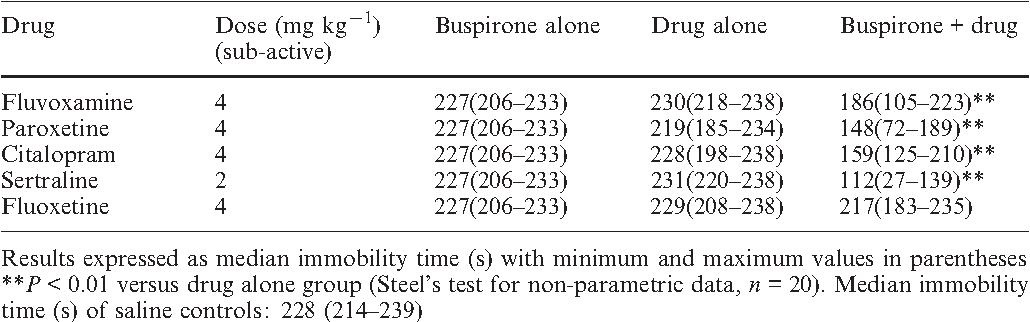 Dose-dependent influence of buspirone on the activities of selective