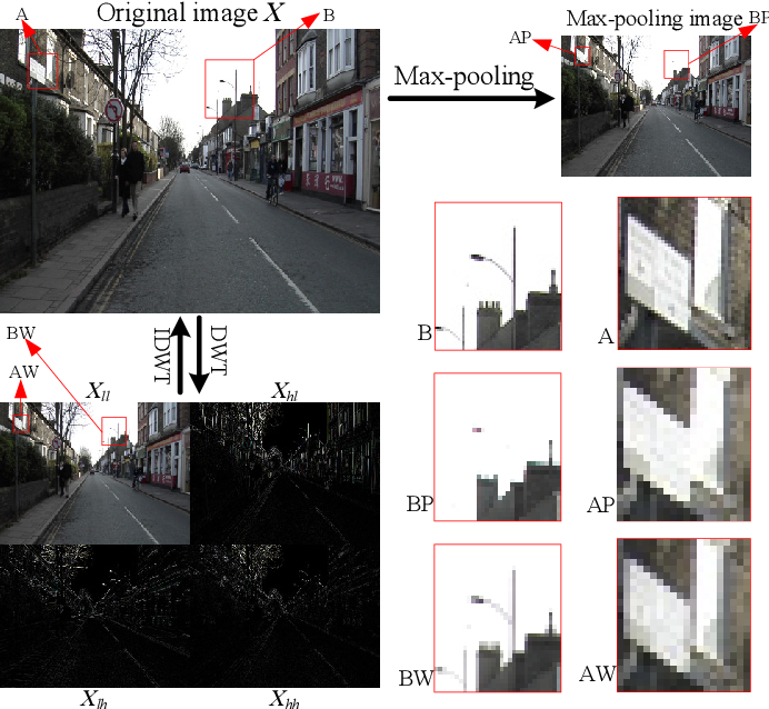 Figure 1 for WaveCNet: Wavelet Integrated CNNs to Suppress Aliasing Effect for Noise-Robust Image Classification