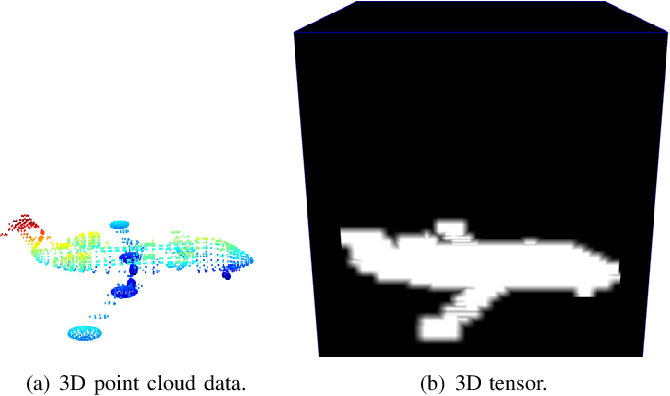 Figure 2 for WaveCNet: Wavelet Integrated CNNs to Suppress Aliasing Effect for Noise-Robust Image Classification