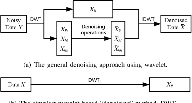 Figure 3 for WaveCNet: Wavelet Integrated CNNs to Suppress Aliasing Effect for Noise-Robust Image Classification