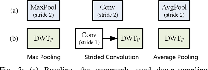Figure 4 for WaveCNet: Wavelet Integrated CNNs to Suppress Aliasing Effect for Noise-Robust Image Classification