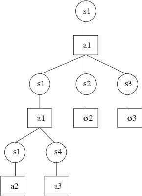 Figure 1 for Communication-Based Decomposition Mechanisms for Decentralized MDPs