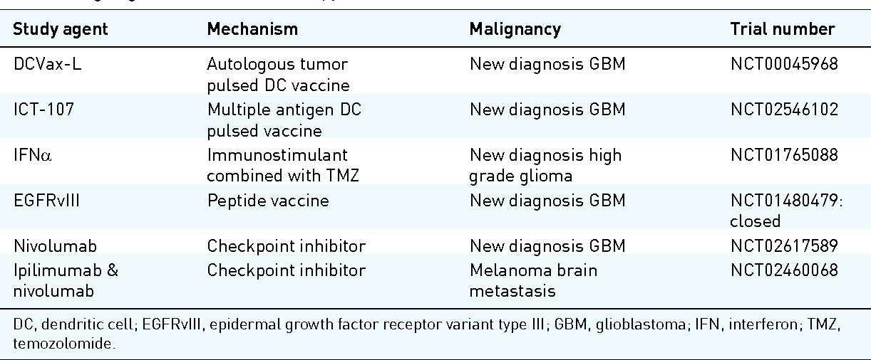 Table 3 from History and current state of immunotherapy in