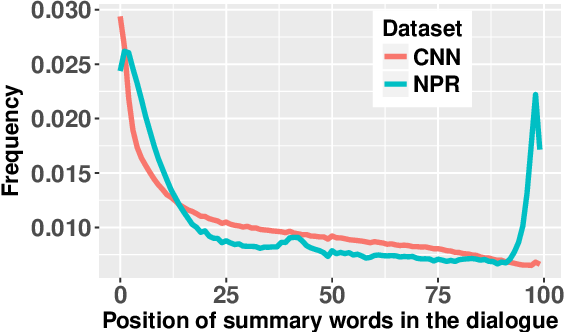 Figure 2 for MediaSum: A Large-scale Media Interview Dataset for Dialogue Summarization