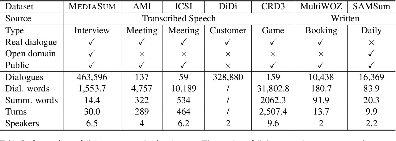 Figure 3 for MediaSum: A Large-scale Media Interview Dataset for Dialogue Summarization