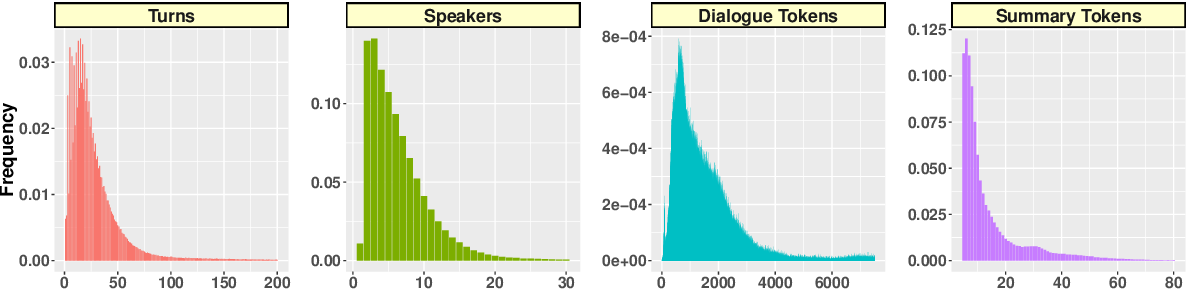 Figure 4 for MediaSum: A Large-scale Media Interview Dataset for Dialogue Summarization