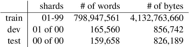Figure 1 for Bridging the Gap for Tokenizer-Free Language Models
