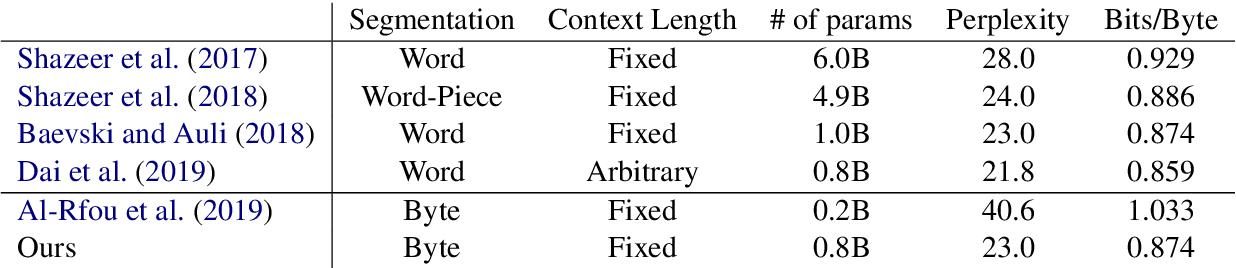 Figure 3 for Bridging the Gap for Tokenizer-Free Language Models