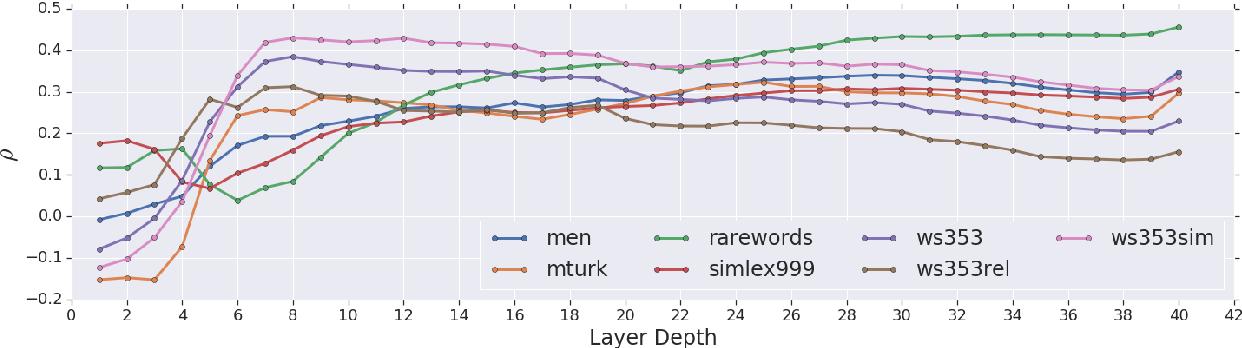 Figure 2 for Bridging the Gap for Tokenizer-Free Language Models