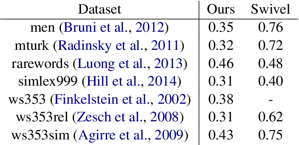 Figure 4 for Bridging the Gap for Tokenizer-Free Language Models