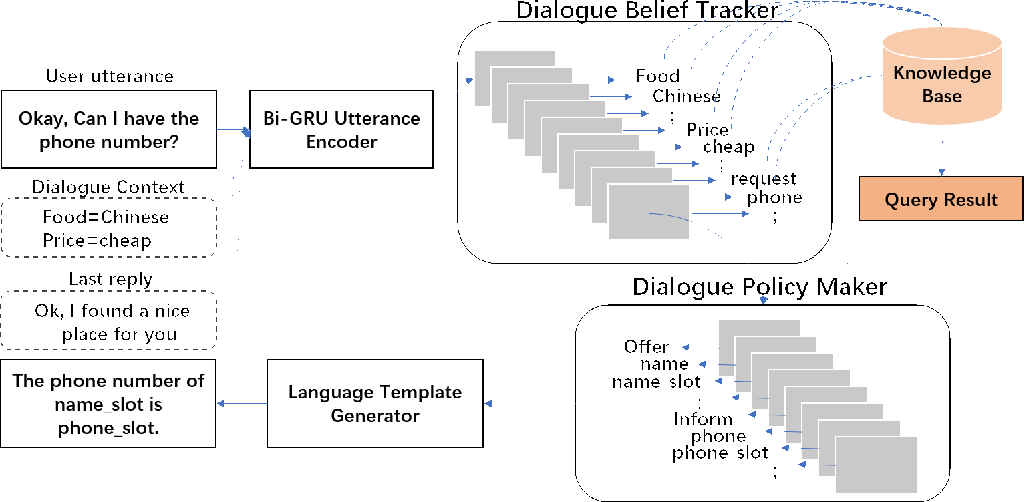 Figure 3 for Generative Dialog Policy for Task-oriented Dialog Systems