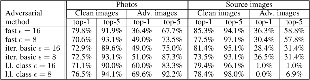 Figure 2 for Adversarial examples in the physical world