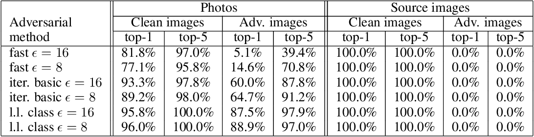 Figure 4 for Adversarial examples in the physical world