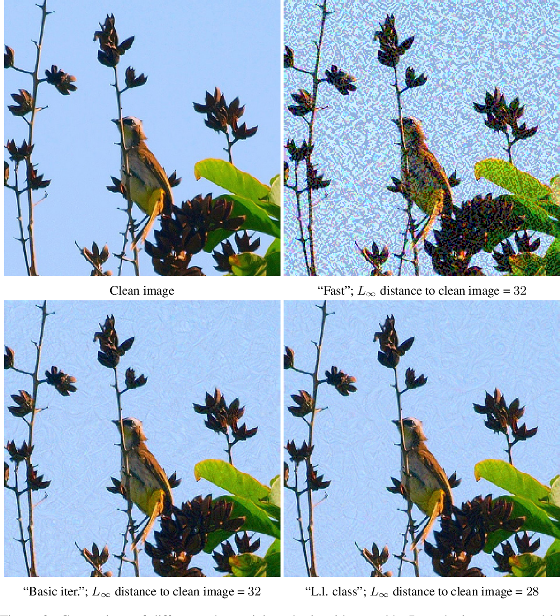 Figure 3 for Adversarial examples in the physical world