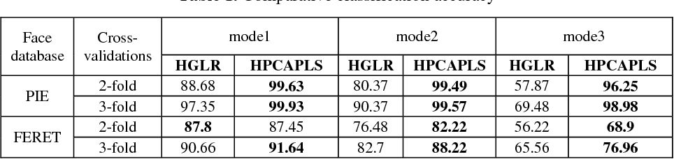 Table 1. Comparative classification accuracy