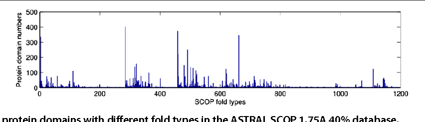 Figure 1 for Multiple graph regularized protein domain ranking
