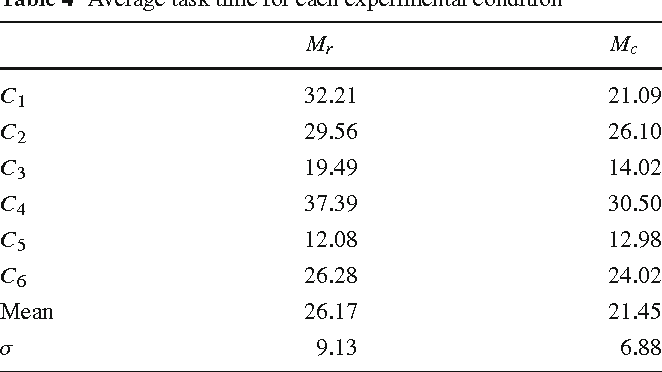 Table 4 Average task time for each experimental condition