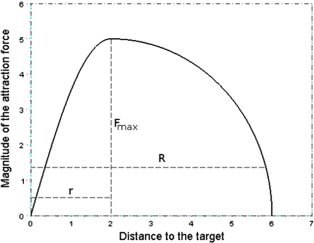 Fig. 1 Representation of the magnitude of the attraction force according to the distance to the target
