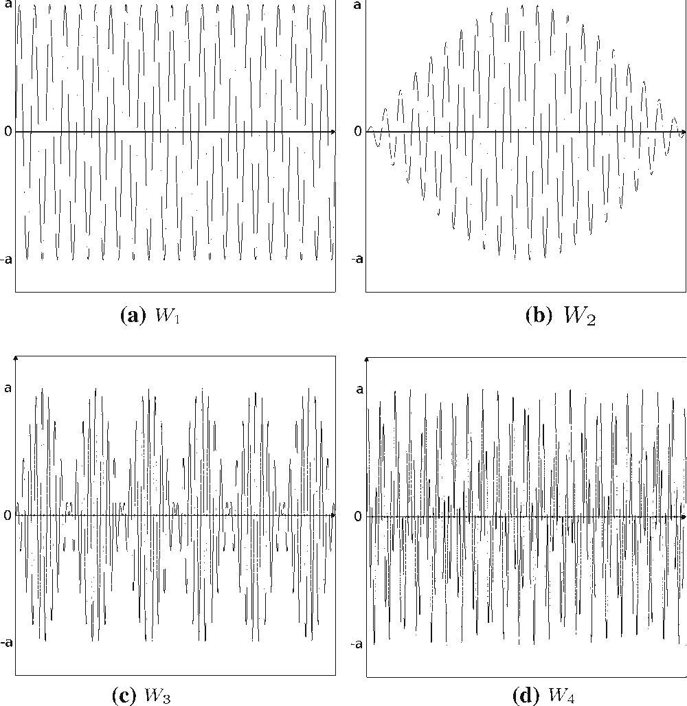 Fig. 2 Temporal waveforms of the haptic signatures.