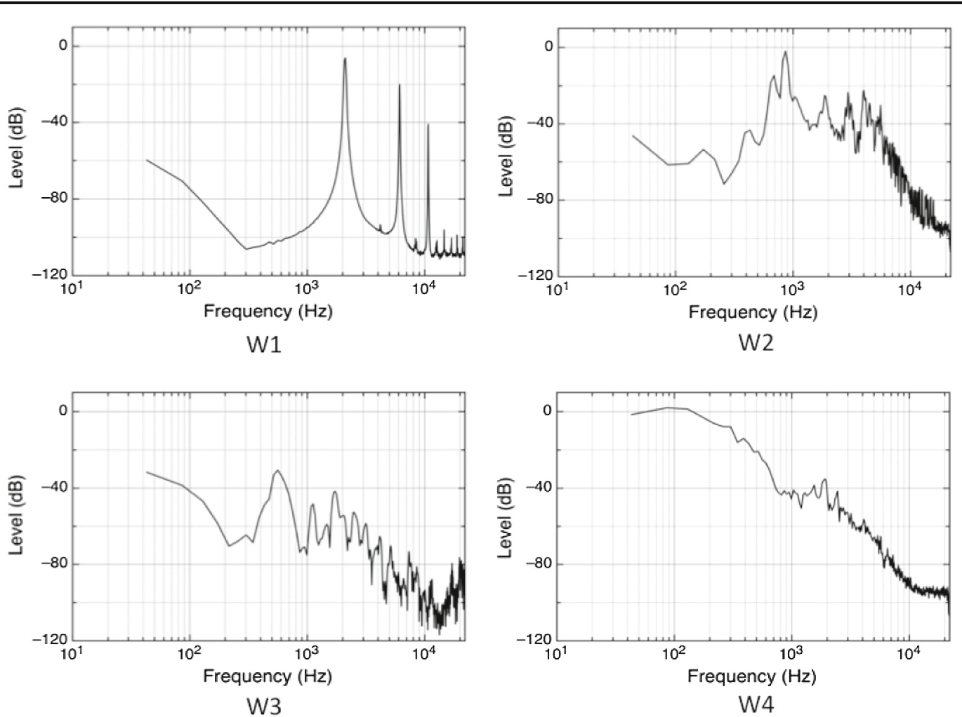 Fig. 3 Spectral representations of the auditory signatures