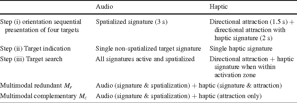 Table 1 Auditory and haptic impulsion feedback schemes for the different test phase steps for A, H , Mr , and Mc conditions