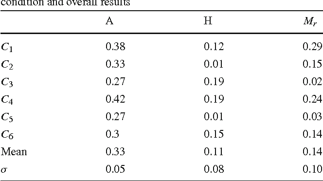 Table 3 Average selection distance error (cm) for each experimental condition and overall results