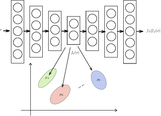 Figure 1 for Deep clustering with concrete k-means