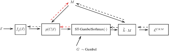 Figure 3 for Deep clustering with concrete k-means