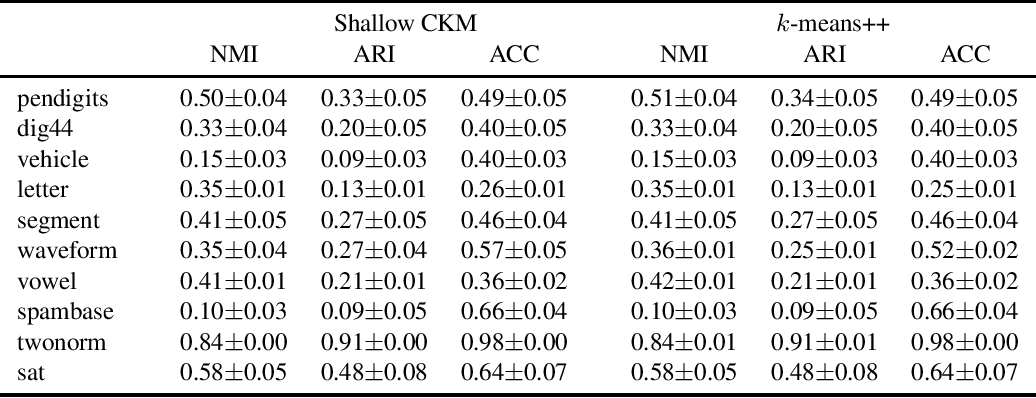 Figure 2 for Deep clustering with concrete k-means