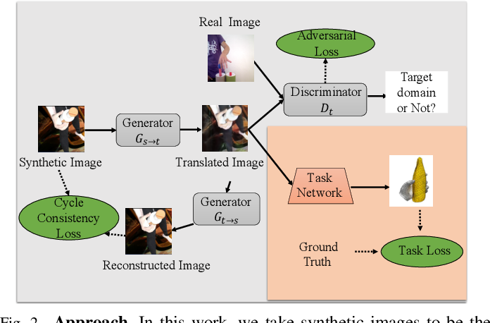 Figure 3 for Unsupervised Domain Adaptation with Temporal-Consistent Self-Training for 3D Hand-Object Joint Reconstruction