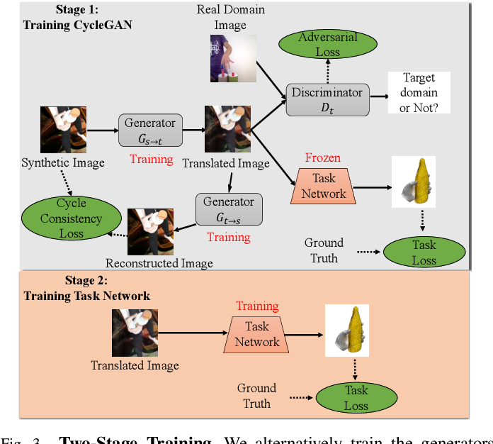 Figure 4 for Unsupervised Domain Adaptation with Temporal-Consistent Self-Training for 3D Hand-Object Joint Reconstruction