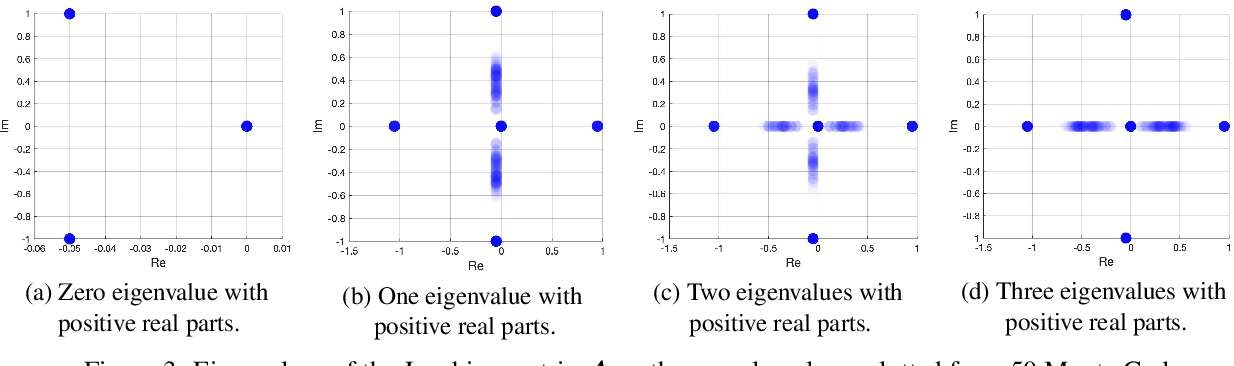 Figure 3 for A Dynamical Perspective on Point Cloud Registration