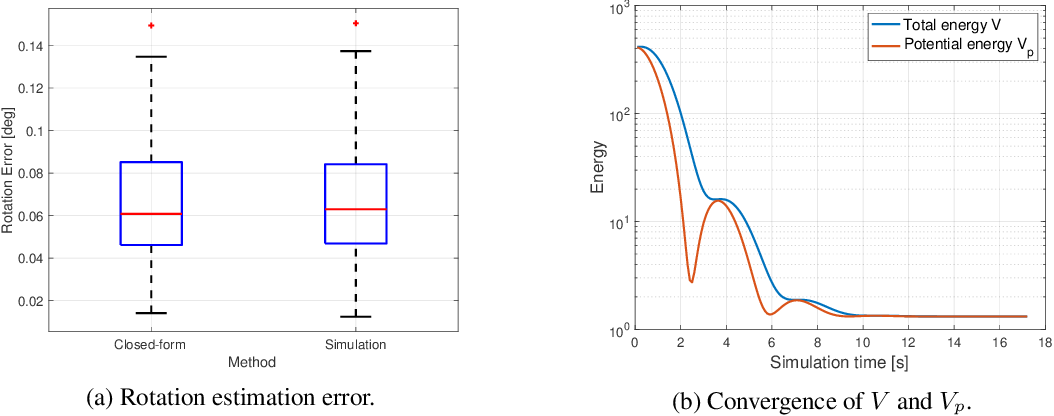 Figure 4 for A Dynamical Perspective on Point Cloud Registration