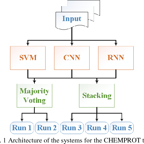 Figure 1 for Chemical-protein relation extraction with ensembles of SVM, CNN, and RNN models