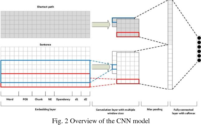 Figure 2 for Chemical-protein relation extraction with ensembles of SVM, CNN, and RNN models