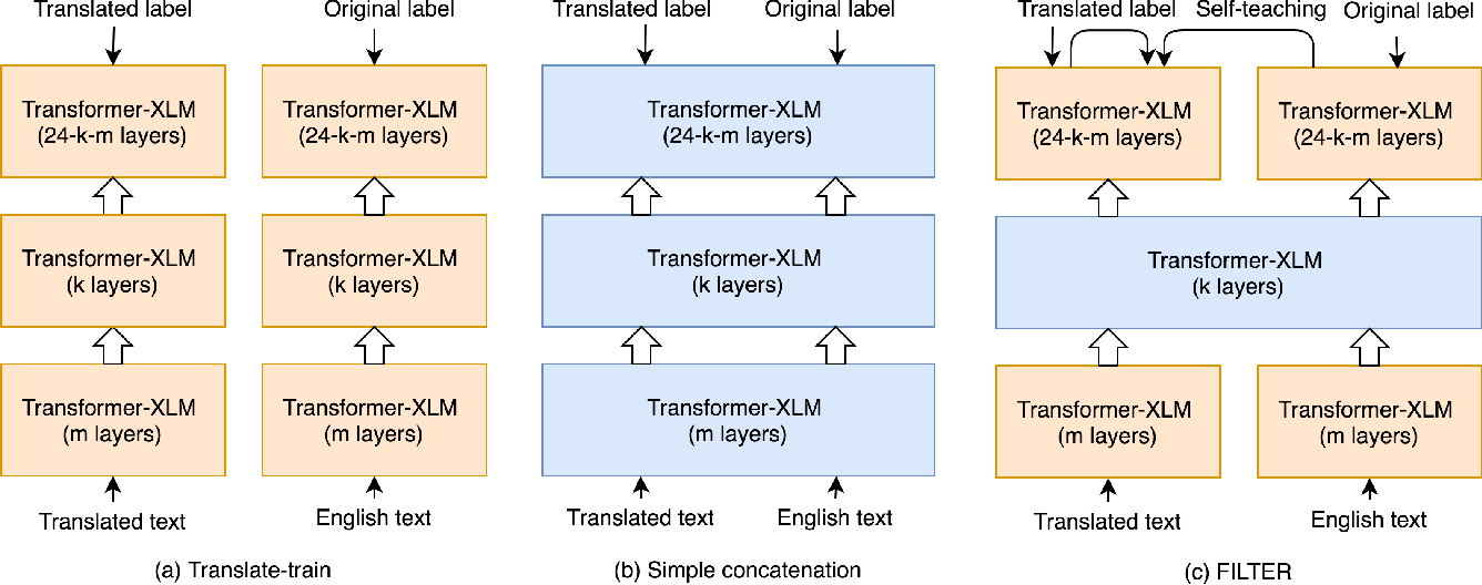 Figure 3 for FILTER: An Enhanced Fusion Method for Cross-lingual Language Understanding