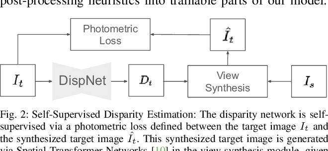Figure 2 for SuperDepth: Self-Supervised, Super-Resolved Monocular Depth Estimation